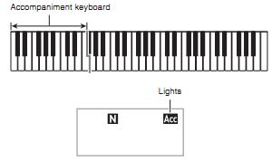Hướng dẫn sử dụng đàn organ casio CTK 2400