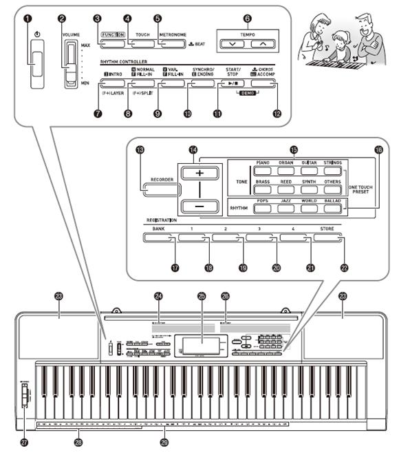 Hướng dẫn sử dụng nhanh đàn organ casio CTK 3400