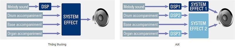 nguồn âm thanh aix của organ casio ct-x